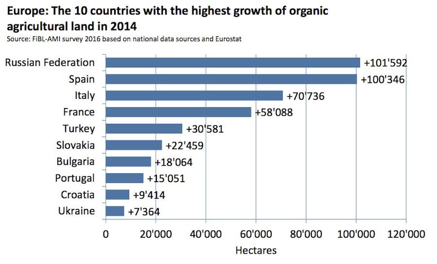 Россия - не только мировой лидер по производству зерна, но иевропейский лидер по приросту органических земель