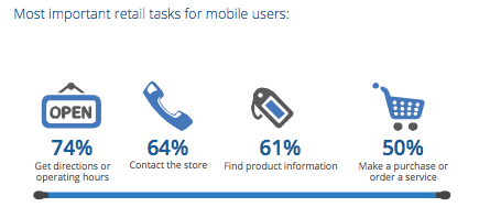 Top 5 Mobile SEO Tips For M-commerce & Retail