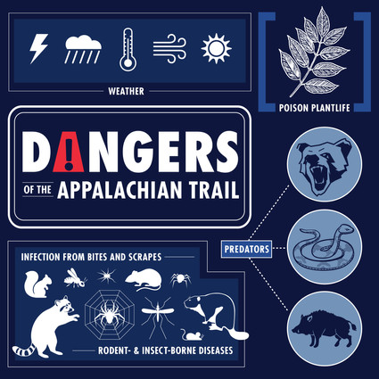 Appalachian Trail Infographics