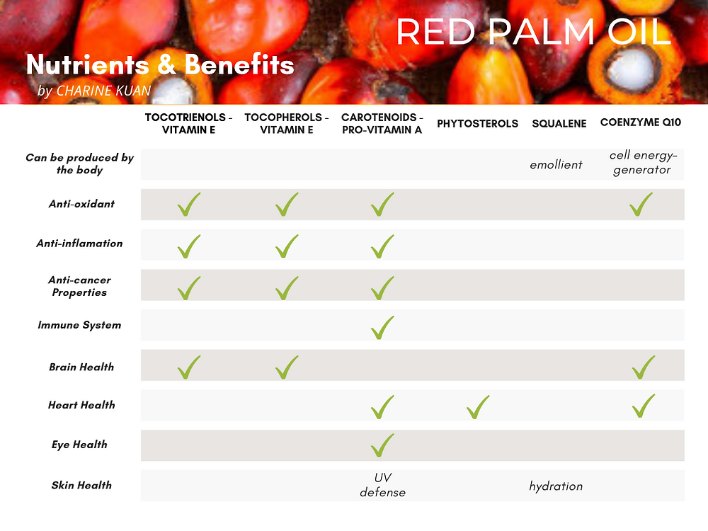 Red Palm Oil is a rich source of phytonutrients such as tocotrienols, tocopherols, carotenoids, phytosterols, squalene, and coenzyme Q10. In fact, it is the most concentrated natural source of tocotrienols - an antioxidant, which means that it helps to neutralize free radicals.