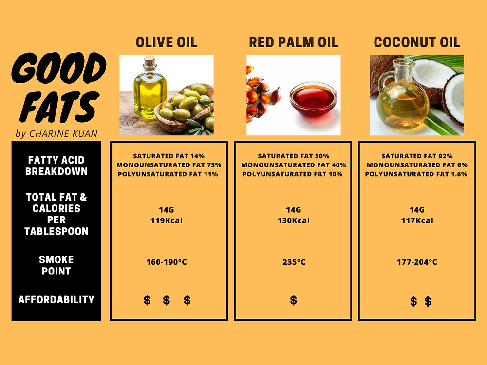 Important factors when choosing oil are the smoke point and oxidative stability. Smoke point is the temperature at which the fats begin to break down and turn into smoke and oxidative stability is how resistant the fats are to reacting with oxygen. Nutrients are degraded under high heat and forms various harmful compounds when oxidized. Hence, it is equally important to choose oil that stay healthy after having been cooked with.