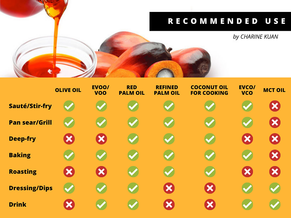 A selection of oil for different types cooking, making salad and for bulletproof coffee or direct consumption should works well in covering a broader spectrum of nutrients and health benefits.