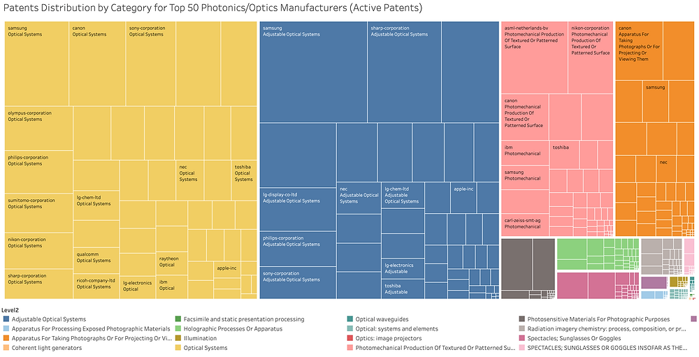 Largest patent portfolios in the Optics & Photonics Industry