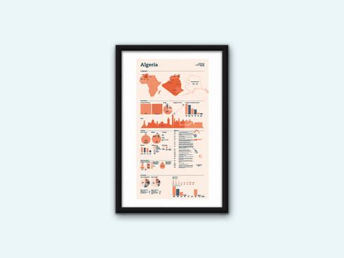Algeria Data Poster