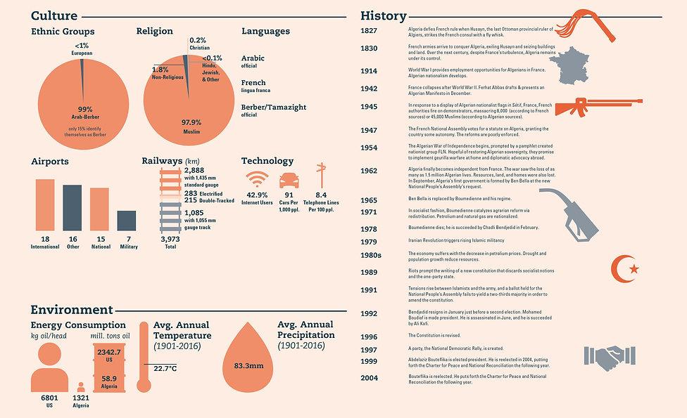 Algeria Culture Environment History Data