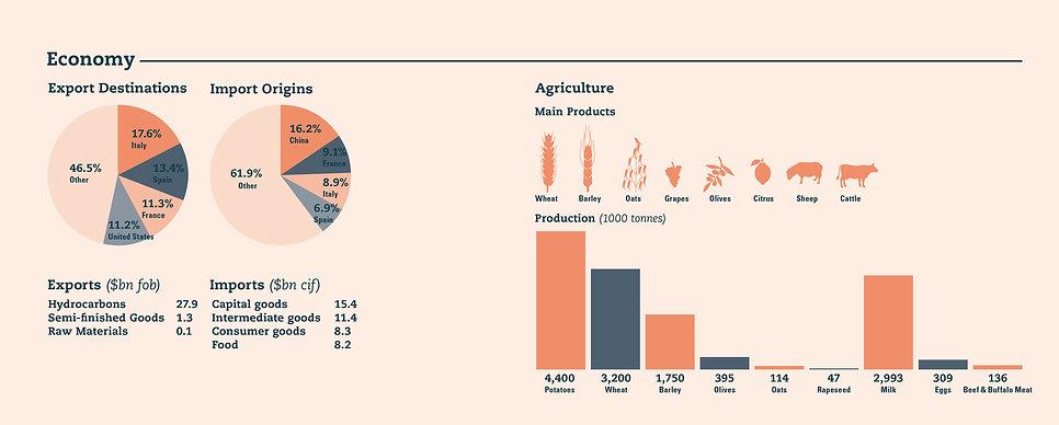 Algeria Economy Data