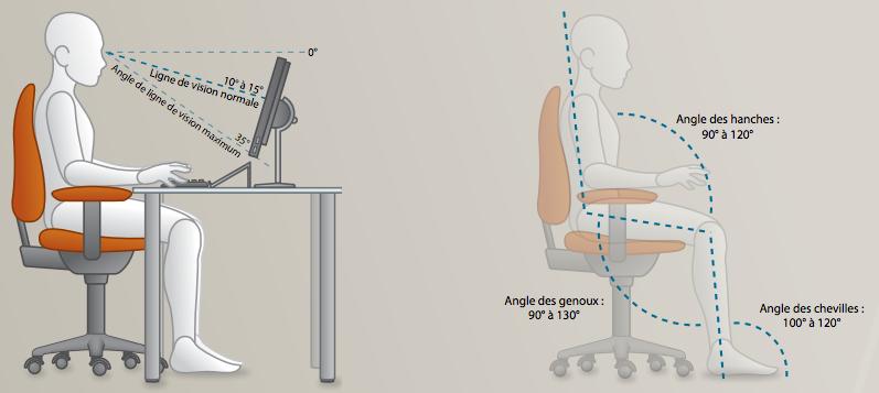 Osteopathe saint-Etienne, position ergonomique au poste de travail.