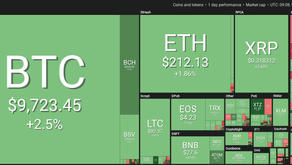 Bitcoin Above $9,700. Crypto Markets Again See The Day of Green.