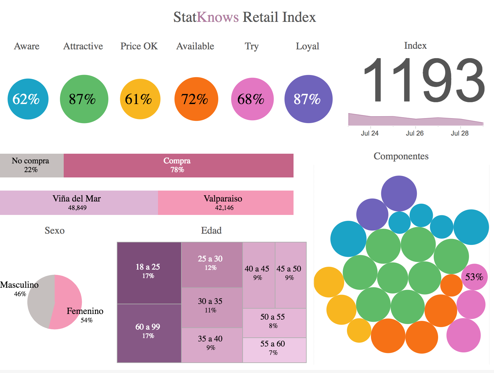 Retail Index