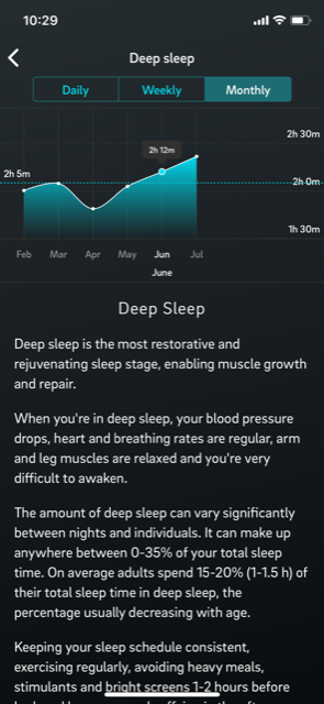My deep sleep stats - low point April, high point July 2019