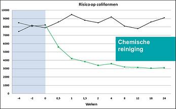 grafiek coliformen.png