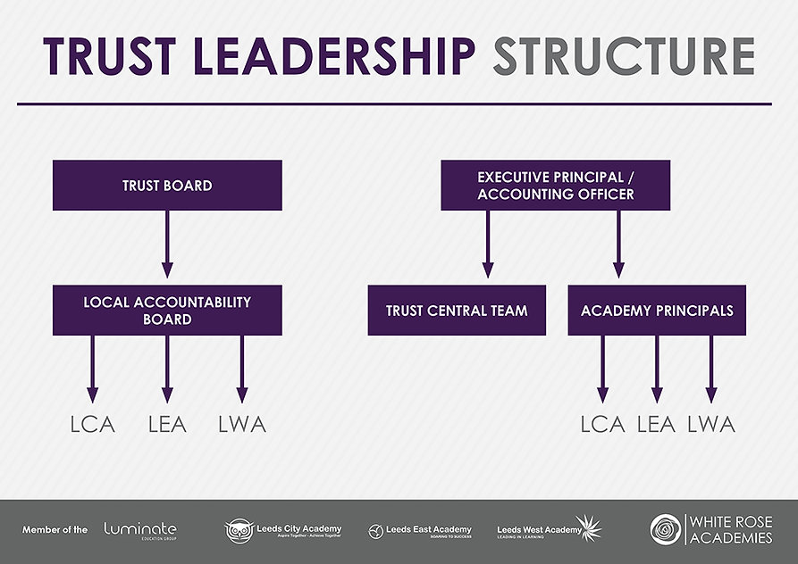 WRAT high level leadership structure May