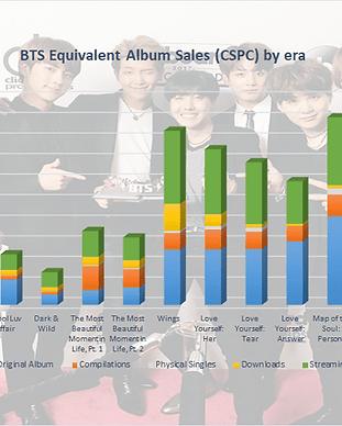 CSPC-BTS-2021-albums-and-songs-sales-cov