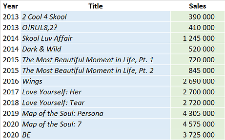 CSPC-BTS-2021-album-sales-list.png