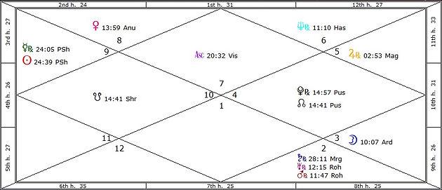 Progressed Moon Cycle: A New Page | astrovedas com | adam smith