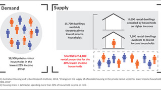 Quantifying and Addressing the Rental Housing Affordability Gap in Melbourne