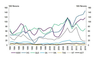 Shaping a nation – population growth, immigration and urban planning.
