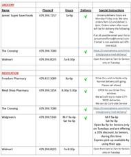 Grocery/Pharmacy Info