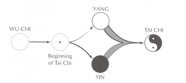 Wu Chi