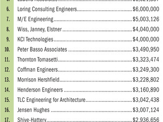 KCL ranks #21 on BD+C K-12 Engineering Giants List