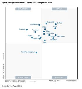 2021 Magic Quadrant for IT Vendor Risk Management.png