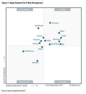 2021 Magic Quadrant for IT Risk Management.jpg