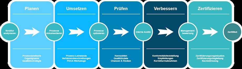 BC_Managementsystem.png