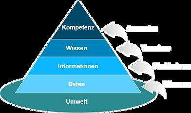 Wissenspyramide_210323.png