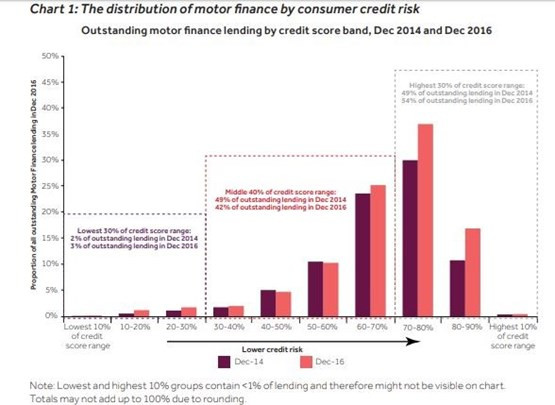 Distribution of motor finance by consumer credit risk
