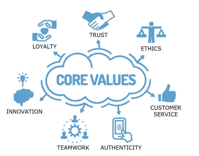 supremecoat core values