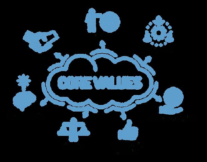 ComplianceTrak Our Values