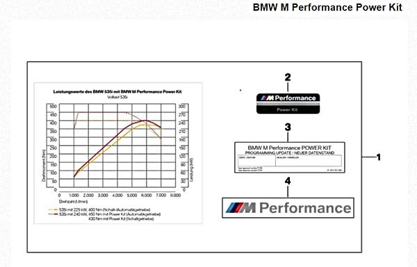BMW catorgraphie M Performance Power Kit