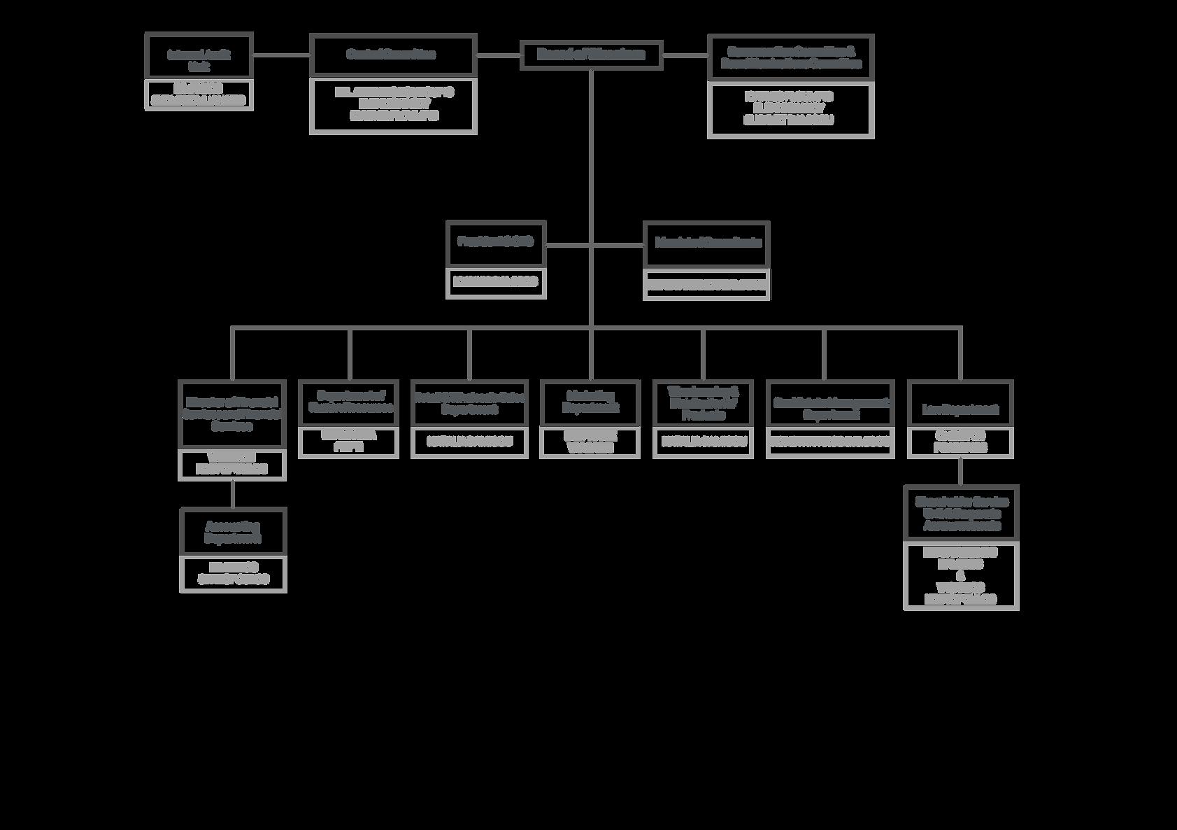 Οργανόγραμμα-ΛΑΝΑΚΑΜ-Α.Ε_E.png