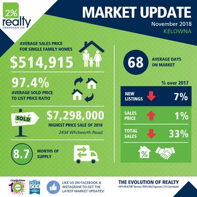 November Real Estate Market