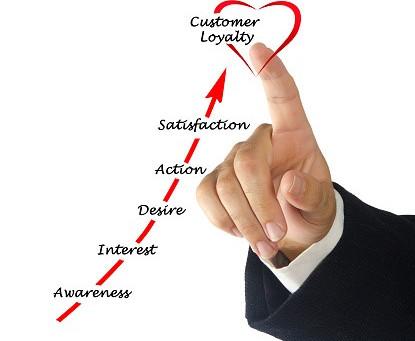 The Art of Customer Loyalty: From Satisfied Customer to Loyal Customer