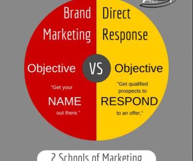 Brand Marketing vs Direct Response Marketing