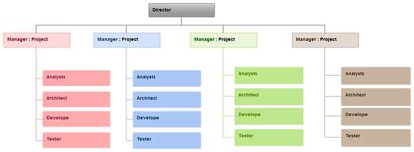 Project-based-structure.png