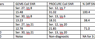 ScanMed PROCURE™ Coil – SNR Comparison to the GEMS 32 Channel Solution on the 750W