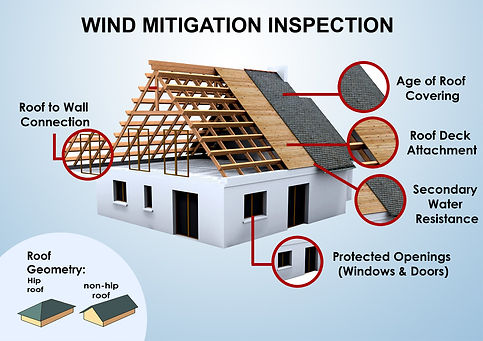 First Choice Property Inspections wind-m