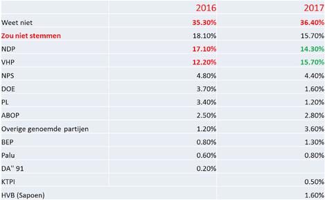 IDOS-opiniepeiling: Regering en Bouterse NDP krijgen van duizend geënquêteerden een vier