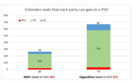 IDOS: The oppositional parties have an absolute majority in an eventual People's Representative Asse
