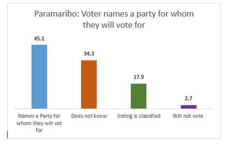 IDOS Public Opinion Polls