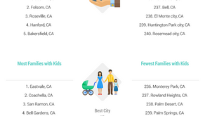 Best California cities to raise families?