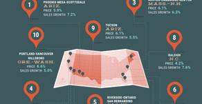 Sacramento ranked among hottest markets