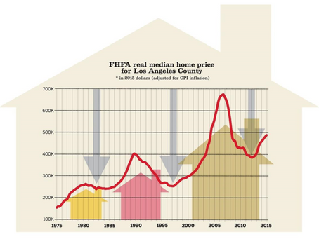 Another real estate bubble for Los Angeles?