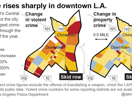 Downtown LA gentrification met with dramatic crime increase