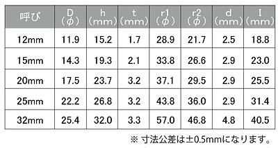 面打ちカスター寸法HP用_2020.png