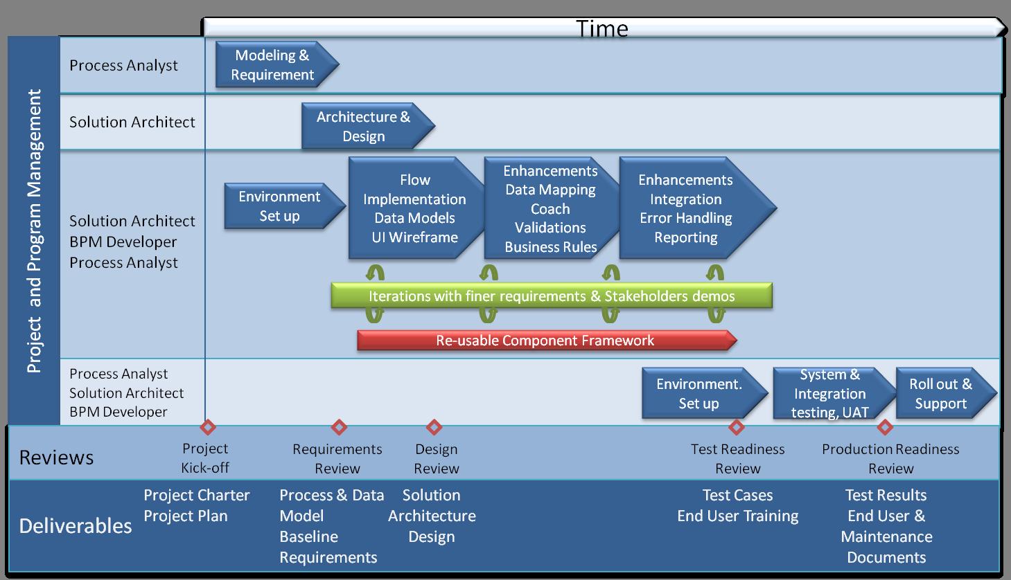 BPM Methodology.png