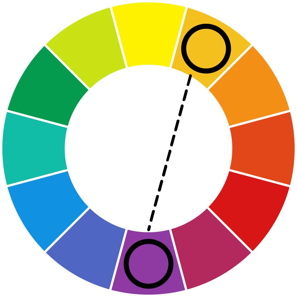 Círculo cromático e cores complementares próximas