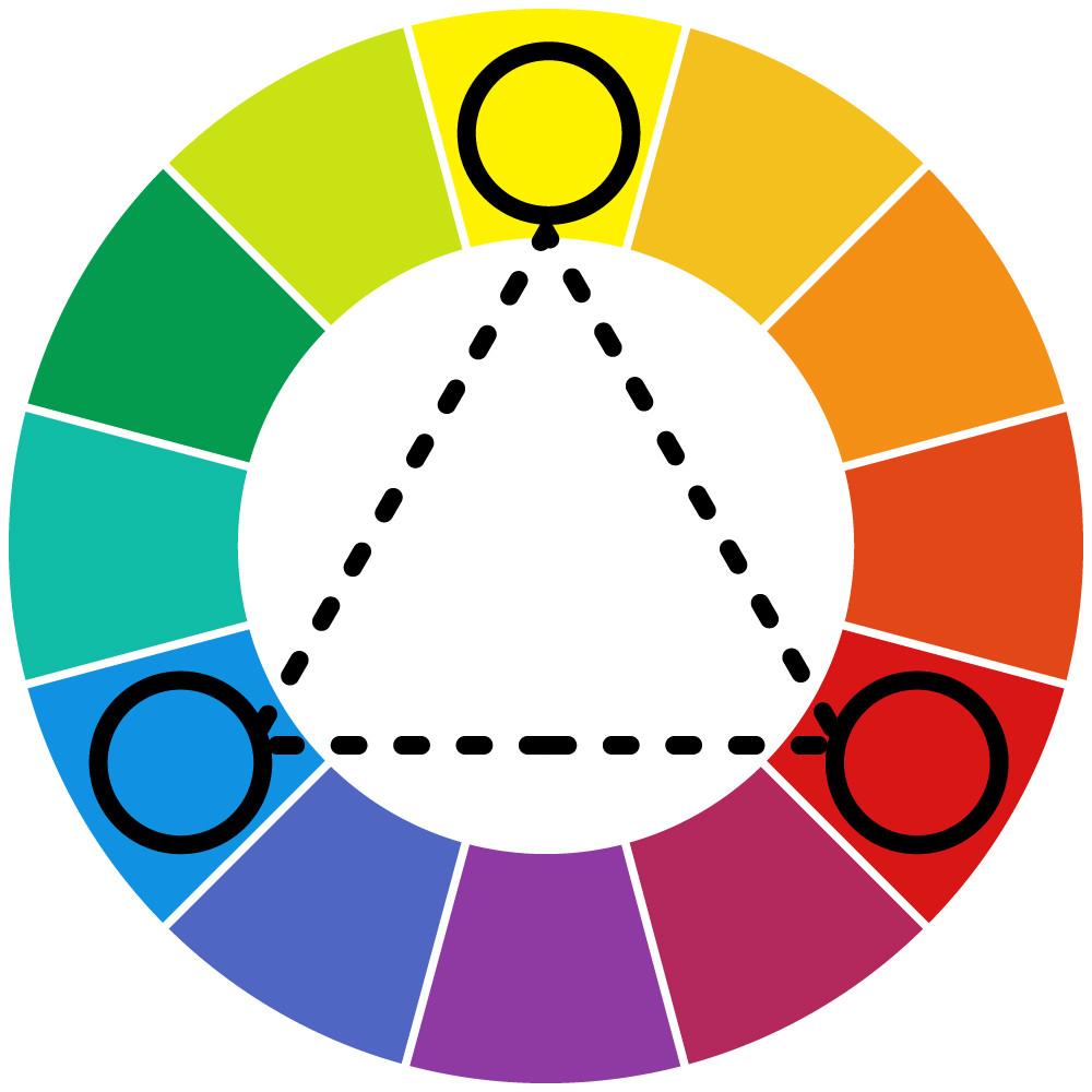 Círculo cromático e cores tríades